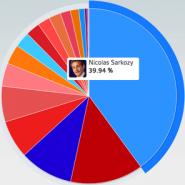 La réputation des présidentiables 2012 sur Internet